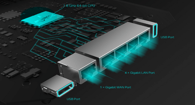 Ethernet ports of long range wifi router